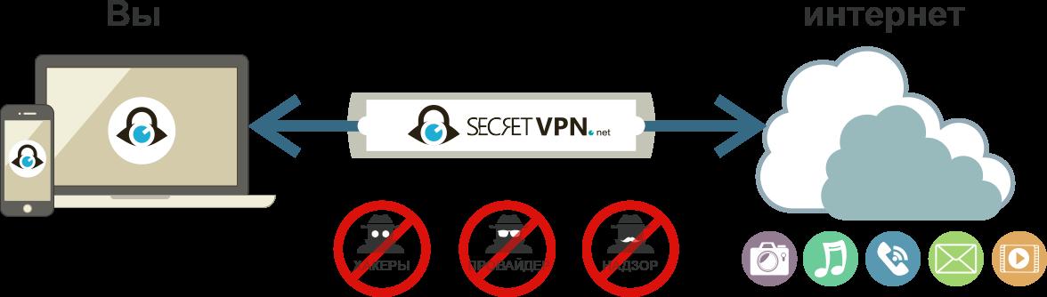 Как бесплатный VPN от secretvpn защищает ваши данные